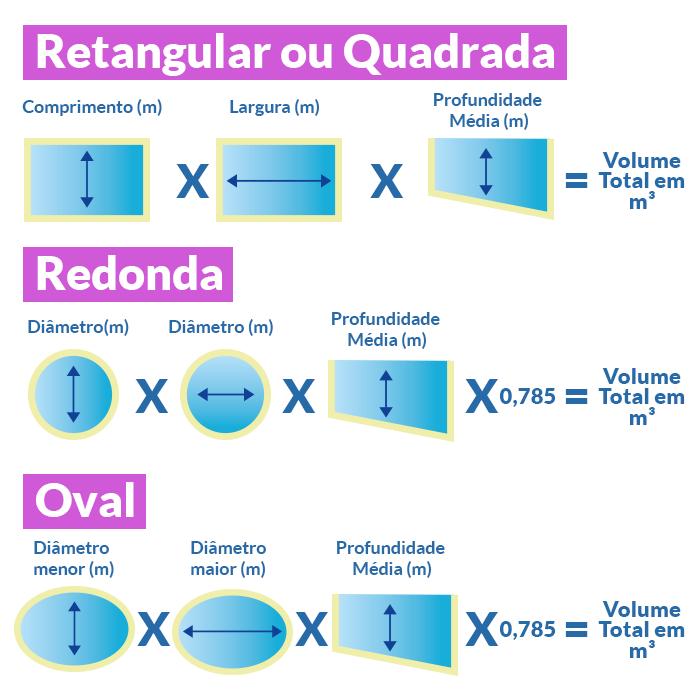 Aprenda a calcular o volume da sua piscina com as dicas da for Calcular litros piscina